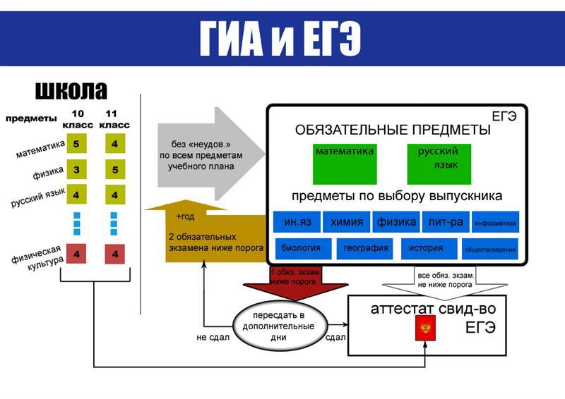 егэ по русскому языку 9 класс демо
